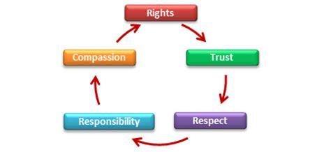 Educator goal graduate objective professional resume teacher
